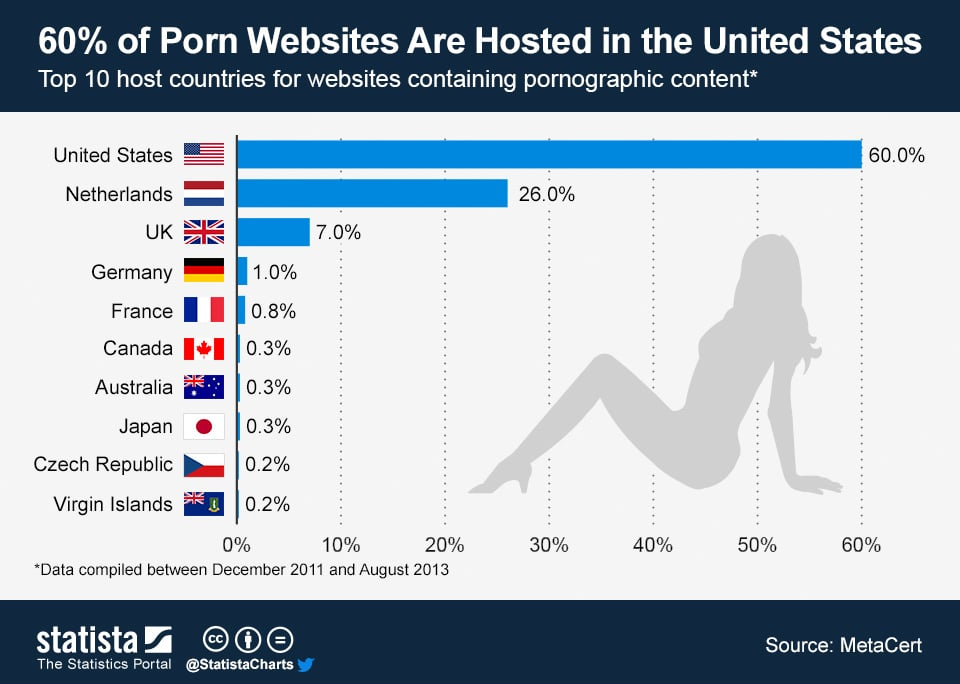 ChartOfTheDay_1383_Top_10_Adult_Website_Host_Countries_n